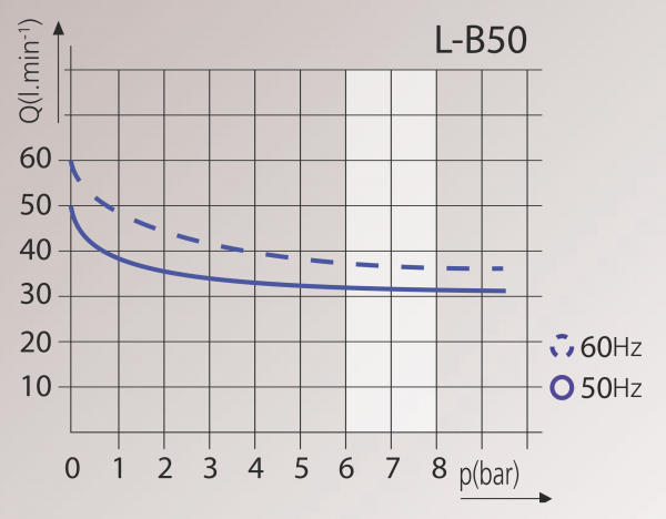 Kompressor Blue-Line L-B50 Diagramm